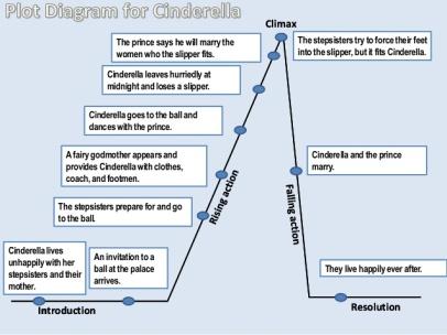 plot-diagram-for-cinderella-1-638